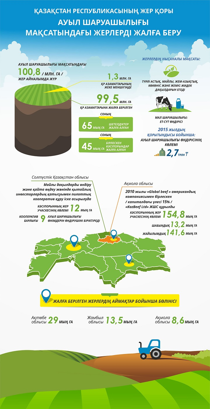 Земельный фонд РК_2016_1_каз_1
